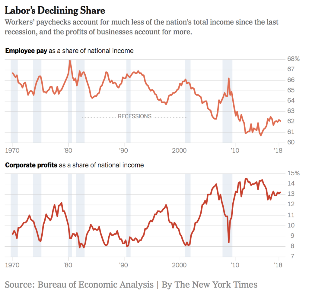 Labor Share of Profit